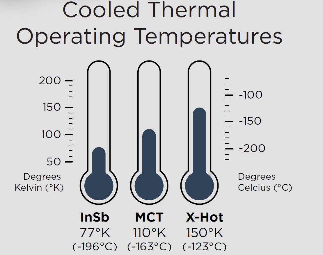 Cooled Thermal Operating Temperatures